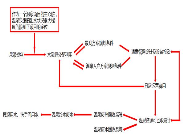 规划 温泉管网系统